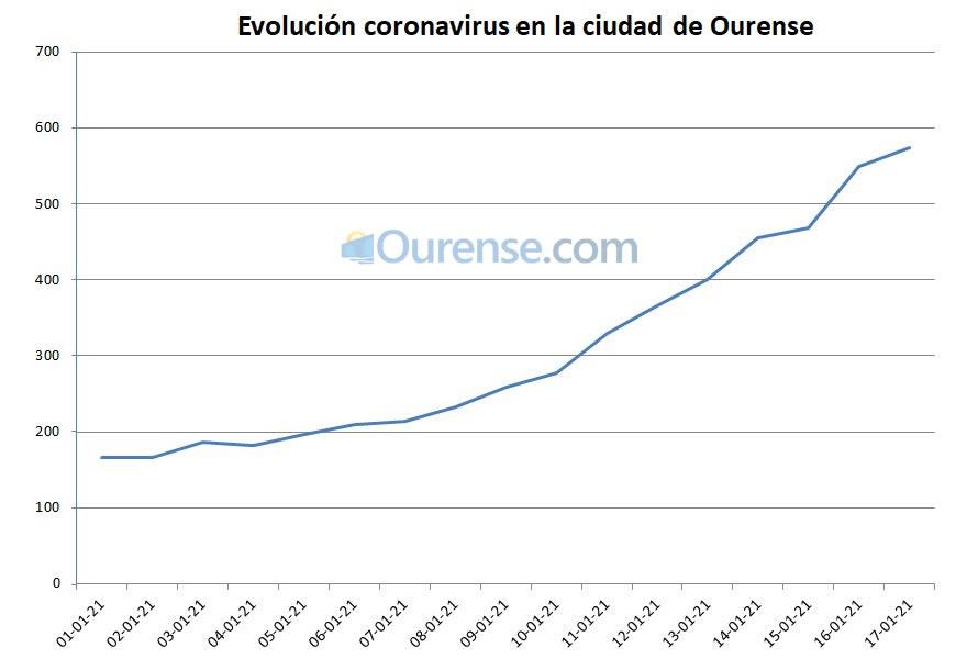 Evolución del coronavirus en la ciudad de Ourense